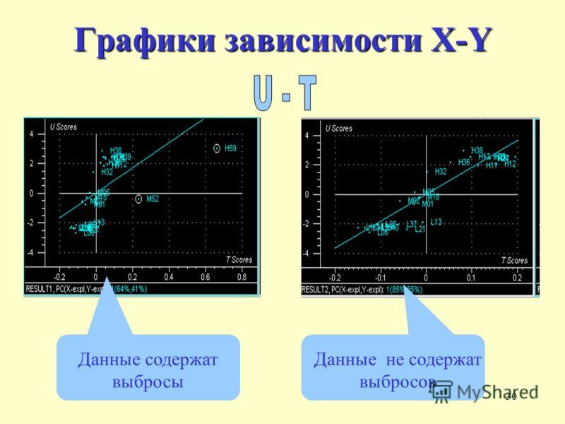 30 Графики зависимости X-Y Данные содержат выбросы Данные не содержат выбросов