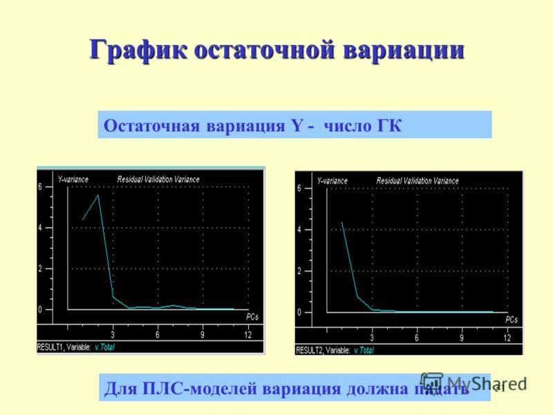 31 График остаточной вариации Для ПЛС-моделей вариация должна падать Остаточная вариация Y - число ГК