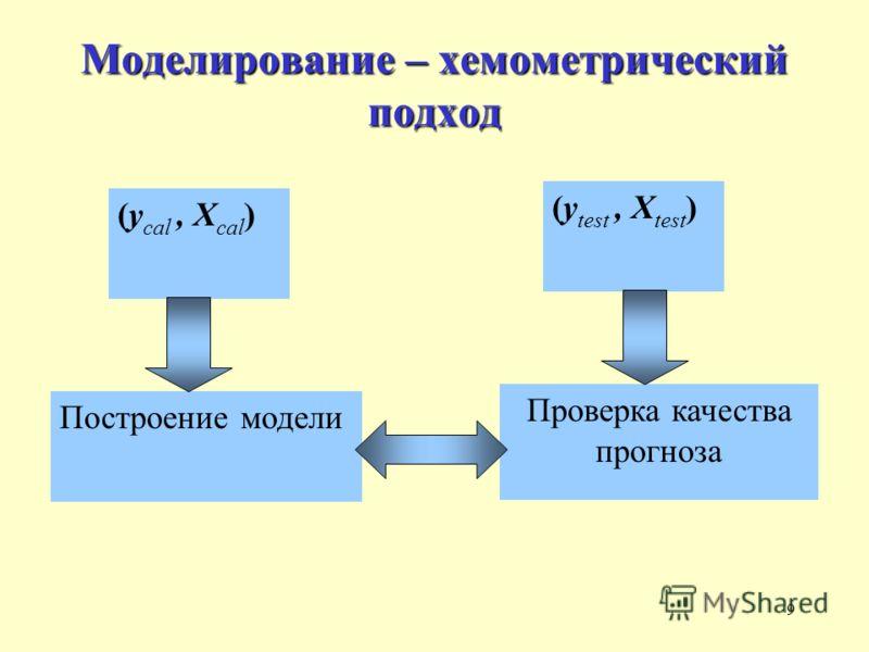 9 Моделирование – хемометрический подход (y test, X test ) Проверка качества прогноза (y cal, X cal ) Построение модели
