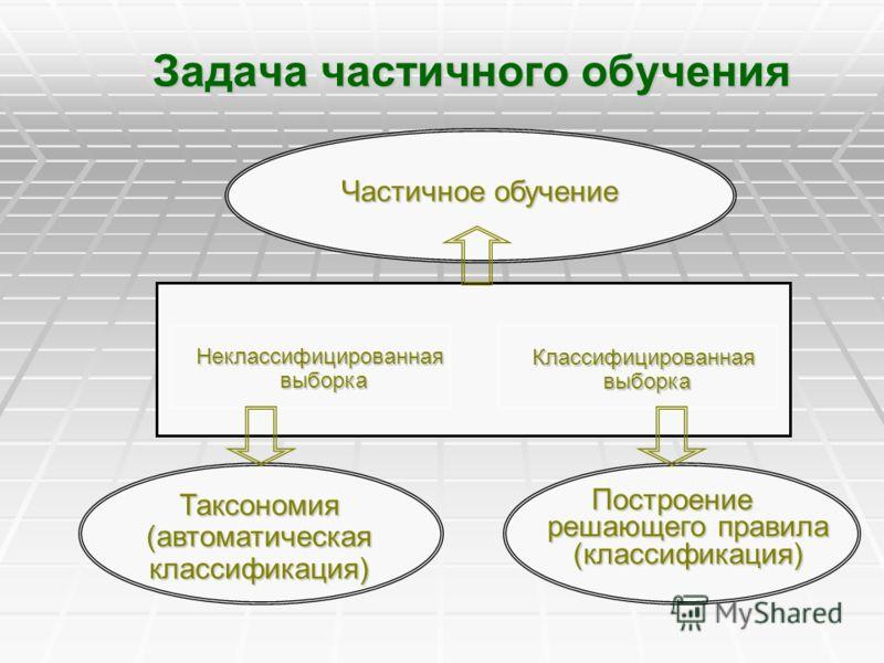 Задача частичного обучения Частичное обучение Классифицированная выборка выборка Таксономия(автоматическаяклассификация) Построение решающего правила (классификация).Неклассифицированная выборка выборка