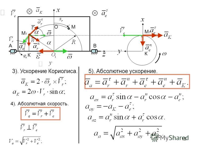 15 АВ ОМ М1М1 К 3). Ускорение Кориолиса. К М1М1 4). Абсолютная скорость. 5). Абсолютное ускорение.