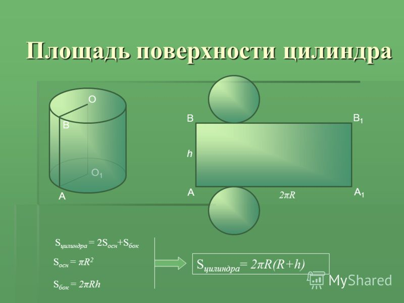 O1O1 Площадь поверхности цилиндра A B A1A1 B1B1 h 2πR2πR S цилиндра = 2S осн +S бок S цилиндра = 2πR(R+h) O B A S осн = πR 2 S бок = 2πRh