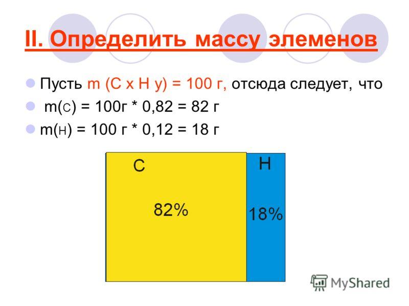 II. Определить массу элеменов Пусть m (C x H y) = 100 г, отсюда следует, что m( C ) = 100г * 0,82 = 82 г m( H ) = 100 г * 0,12 = 18 г