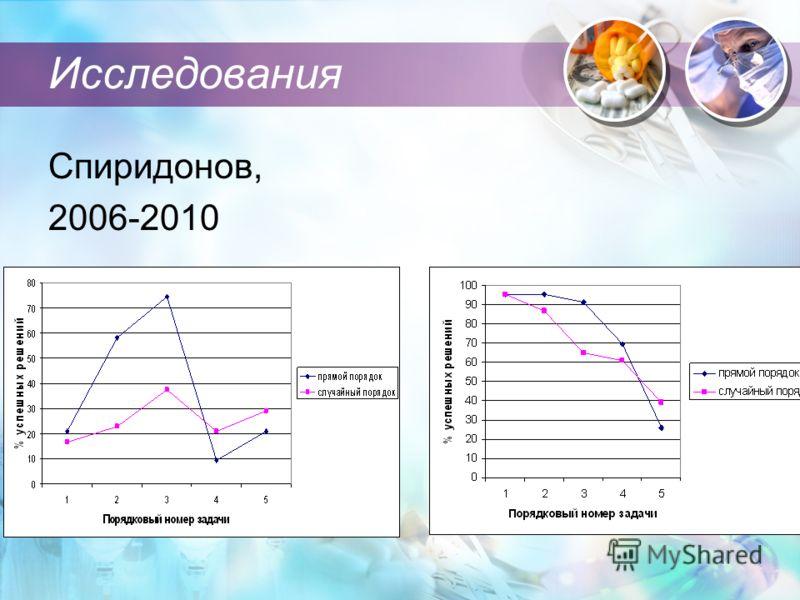 Исследования Спиридонов, 2006-2010