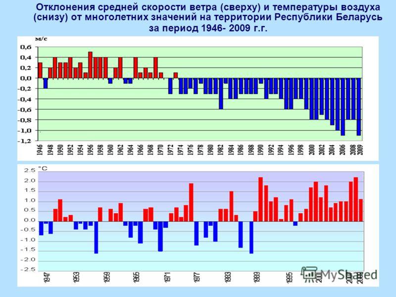 Отклонения средней скорости ветра (сверху) и температуры воздуха (снизу) от многолетних значений на территории Республики Беларусь за период 1946- 2009 г.г. 0 С