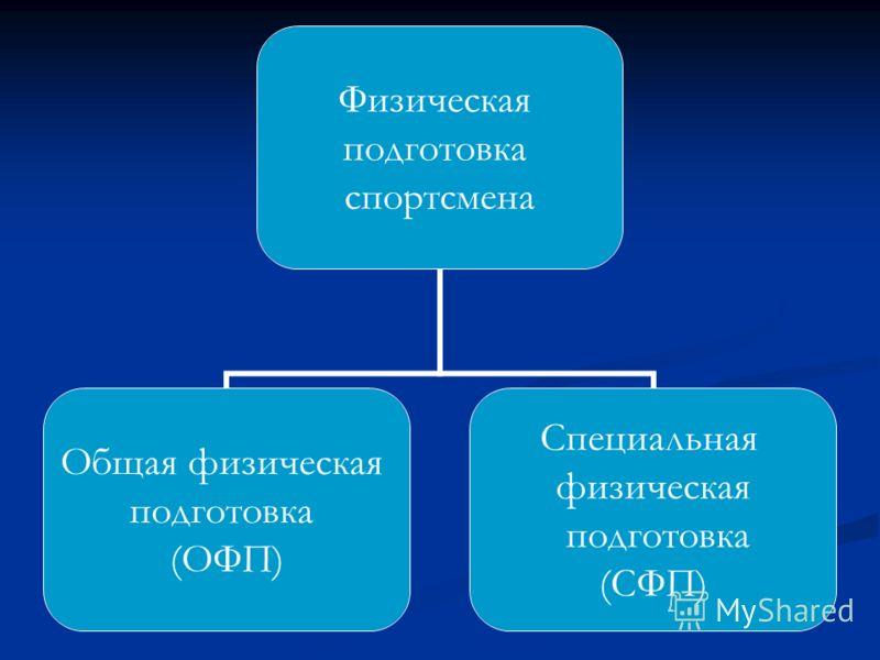 Физическая подготовка спортсмена Общая физическая подготовка (ОФП) Специальная физическая подготовка (СФП)