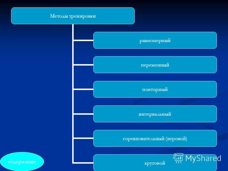 Методы тренировки равномерный переменный повторный интервальный соревновательны й (игровой) круговой содержание