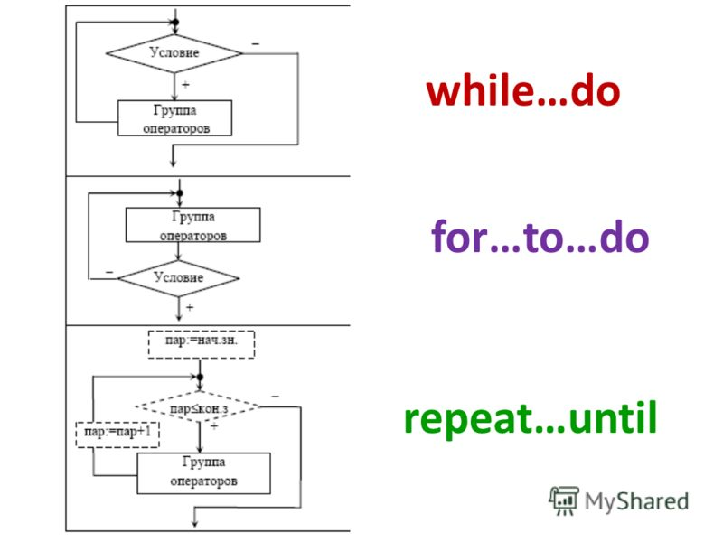 while…do repeat…until for…to…do