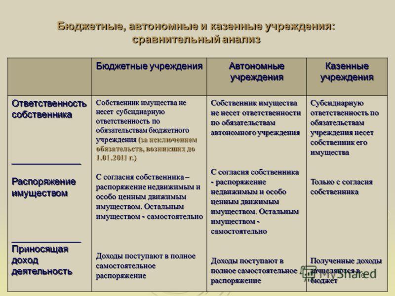 Бюджетные, автономные и казенные учреждения: сравнительный анализ Бюджетные учреждения Автономные учреждения Казенныеучреждения Ответственность собственника _____________Распоряжениеимуществом_____________ Приносящая доход деятельность Собственник им