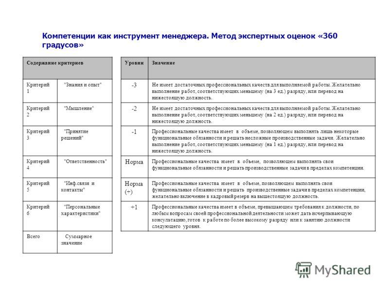 Компетенции как инструмент менеджера. Метод экспертных оценок «360 градусов» Содержание критериевУровниЗначение Критерий 1