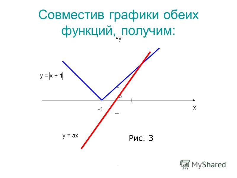 Совместив графики обеих функций, получим: х у о у = х + 1 у = ах Рис. 3