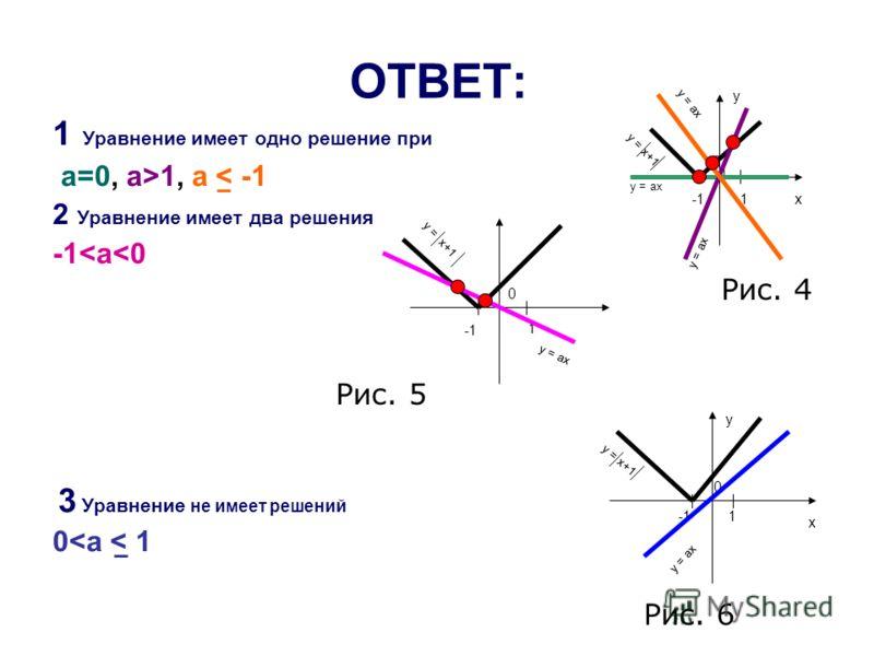 ОТВЕТ: 1 Уравнение имеет одно решение при а=0, a>1, a < -1 2 Уравнение имеет два решения -1
