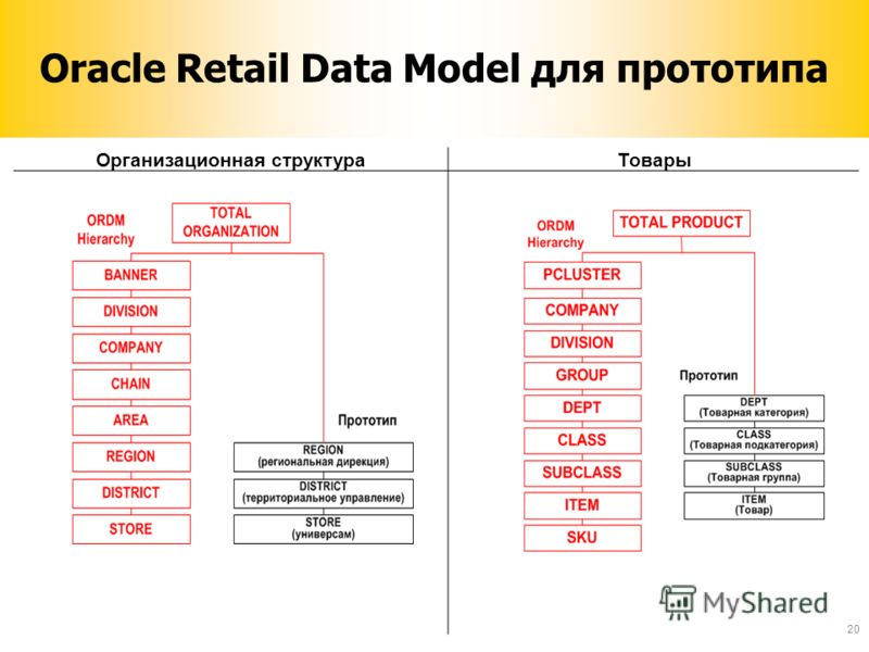 Oracle Retail Data Model для прототипа Организационная структураТовары 20