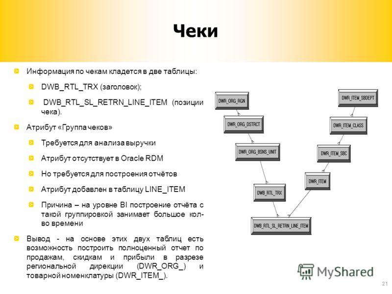 Чеки Информация по чекам кладется в две таблицы: DWB_RTL_TRX (заголовок); DWB_RTL_SL_RETRN_LINE_ITEM (позиции чека). Атрибут «Группа чеков» Требуется для анализа выручки Атрибут отсутствует в Oracle RDM Но требуется для построения отчётов Атрибут доб