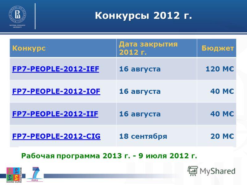 Конкурсы 2012 г. Конкурс Дата закрытия 2012 г. Бюджет FP7-PEOPLE-2012-IEF16 августа120 M FP7-PEOPLE-2012-IOF16 августа40 M FP7-PEOPLE-2012-IIF16 августа40 M FP7-PEOPLE-2012-CIG18 сентября20 M Рабочая программа 2013 г. - 9 июля 2012 г.