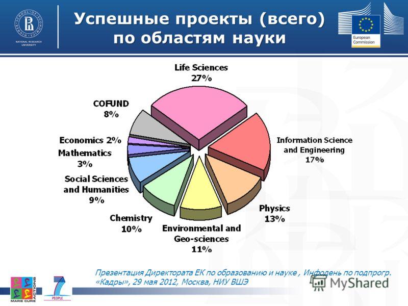 Успешные проекты (всего) по областям науки Презентация Директората ЕК по образованию и науке, Инфодень по подпрогр. «Кадры», 29 мая 2012, Москва, НИУ ВШЭ