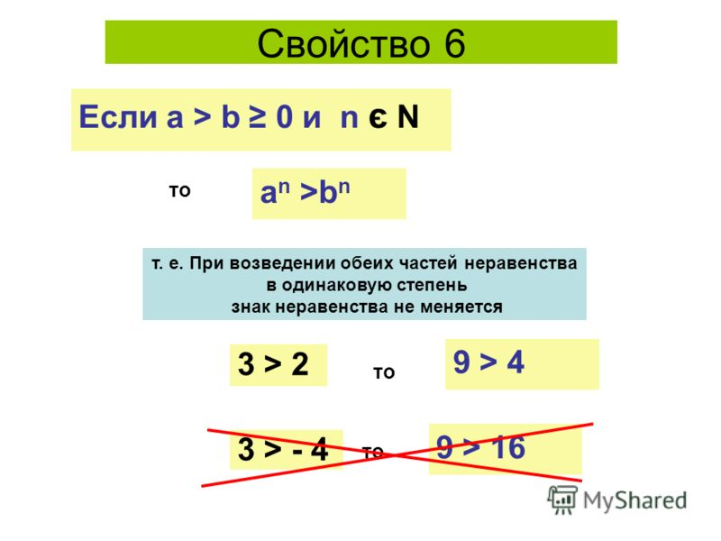 Свойство 6 то a n >b n т. е. При возведении обеих частей неравенства в одинаковую степень знак неравенства не меняется Если а > b 0 и n є N 3 > 2 то 9 > 4 3 > - 4 то 9 > 16
