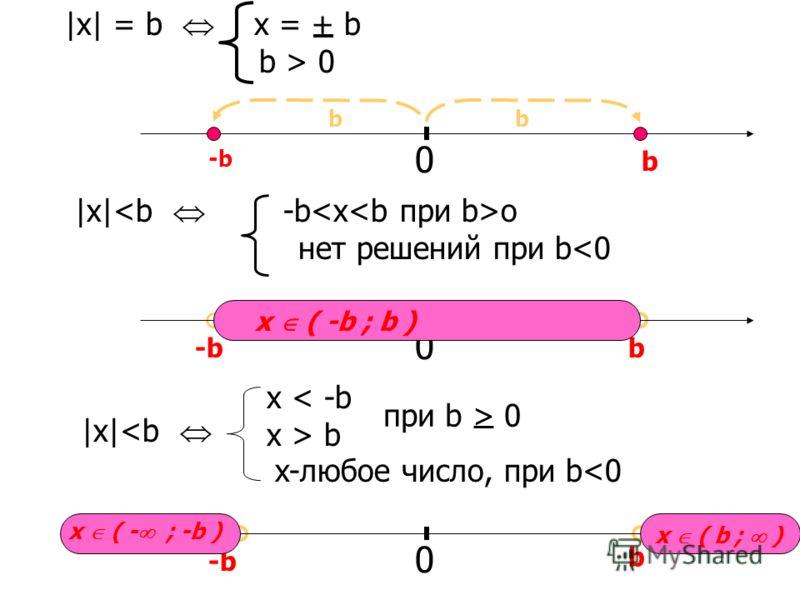 |x| = b x = + b b > 0 0 b b b -b b |x| o нет решений при b b при b > 0 x-любое число, при b