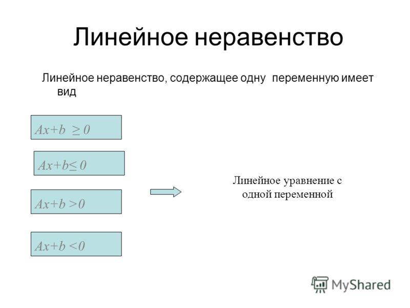 Линейное неравенство, содержащее одну переменную имеет вид Ax+b 0 Линейное уравнение с одной переменной Линейное неравенство Ax+b 0Ax+b >0Ax+b