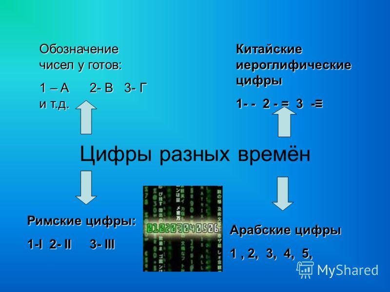 Цифры разных времён Обозначение чисел у готов: 1 – Α 2- B 3- Г и т.д. Китайские иероглифические цифры 1- - 2 - = 3 - Римские цифры: 1-I 2- II 3- III Арабские цифры 1, 2, 3, 4, 5,
