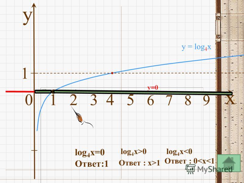y 0 1 2 3 4 5 6 7 8 9 x 1 у = log 4 x y=0 lоg 4 x=0 Ответ:1 lоg 4 x>0 Ответ : x>1 lоg 4 x