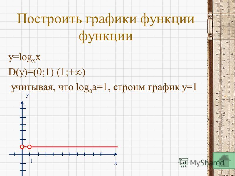 Построить графики функции функции y=log x x D(y)=(0;1) (1;+) учитывая, что log a a=1, строим график y=1 x y 1
