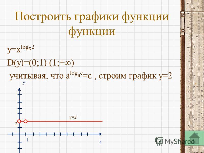 Построить графики функции функции y=x log x 2 D(y)=(0;1) (1;+) учитывая, что a log a c =c, строим график y=2 y=2 2 x y 1
