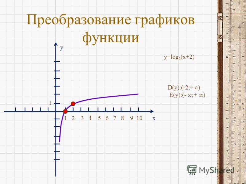 Преобразование графиков функции x y 1 2 3 4 5 6 7 8 9 10 1 y=log 2 (x+2) D(y):(-2;+) E(y):(- ;+ )