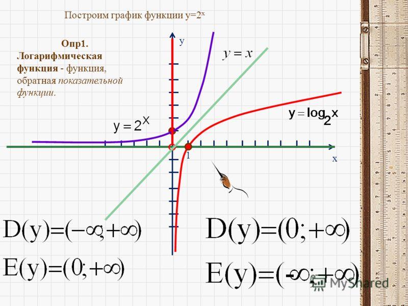 y x 1 Построим график функции y=2 x Опр1. Логарифмическая функция - функция, обратная показательной функции.