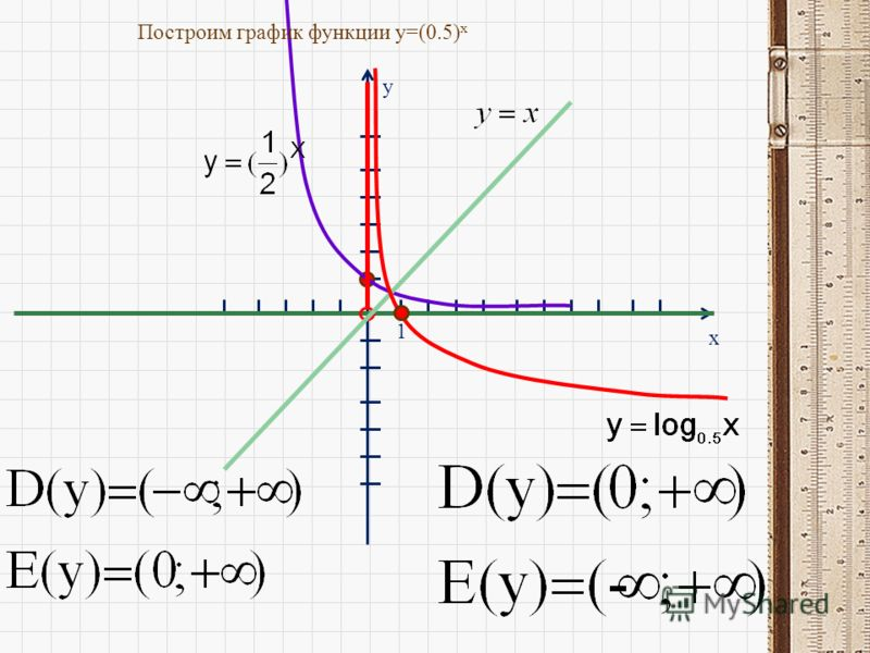 y x 1 Построим график функции y=(0.5) x