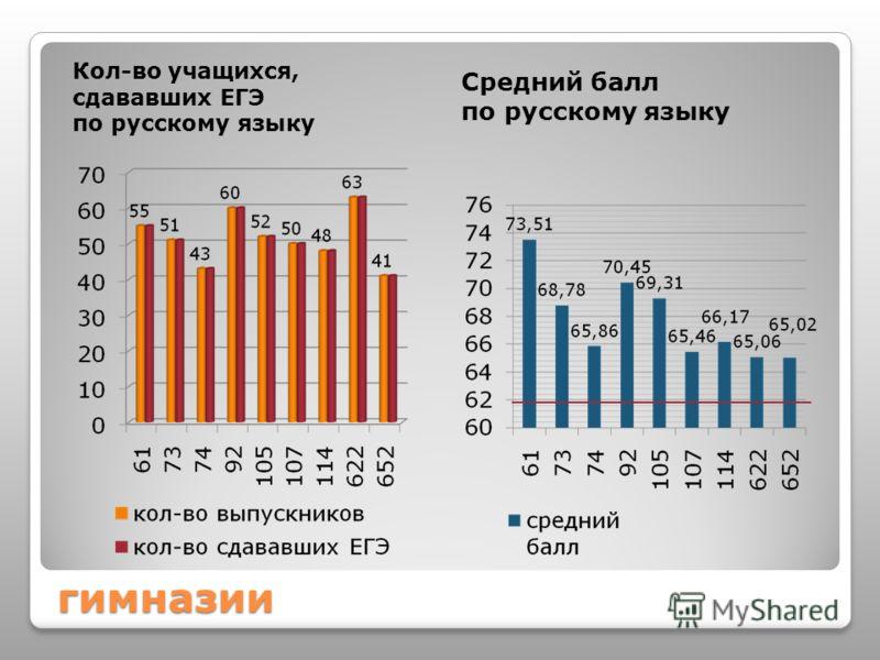 гимназии Кол-во учащихся, сдававших ЕГЭ по русскому языку Средний балл по русскому языку