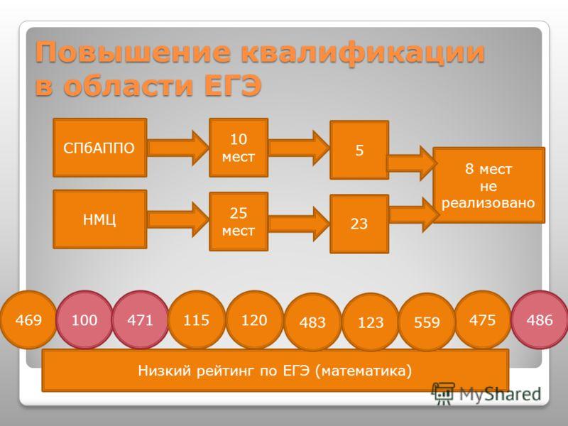 Повышение квалификации в области ЕГЭ СПбАППО 10 мест 5 НМЦ 25 мест 23 8 мест не реализовано Низкий рейтинг по ЕГЭ (математика) 469120100471115 123483 475 559 486