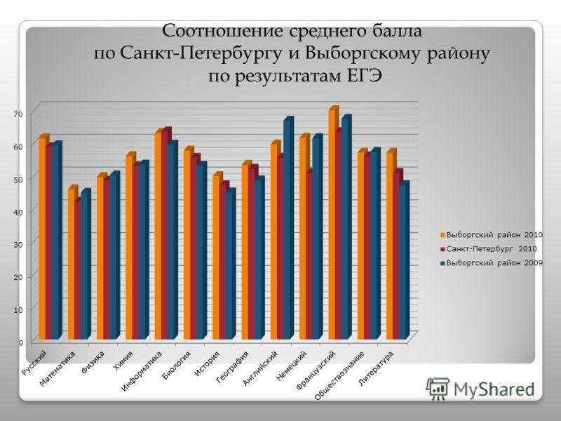 Соотношение среднего балла по Санкт-Петербургу и Выборгскому району по результатам ЕГЭ по результатам ЕГЭ