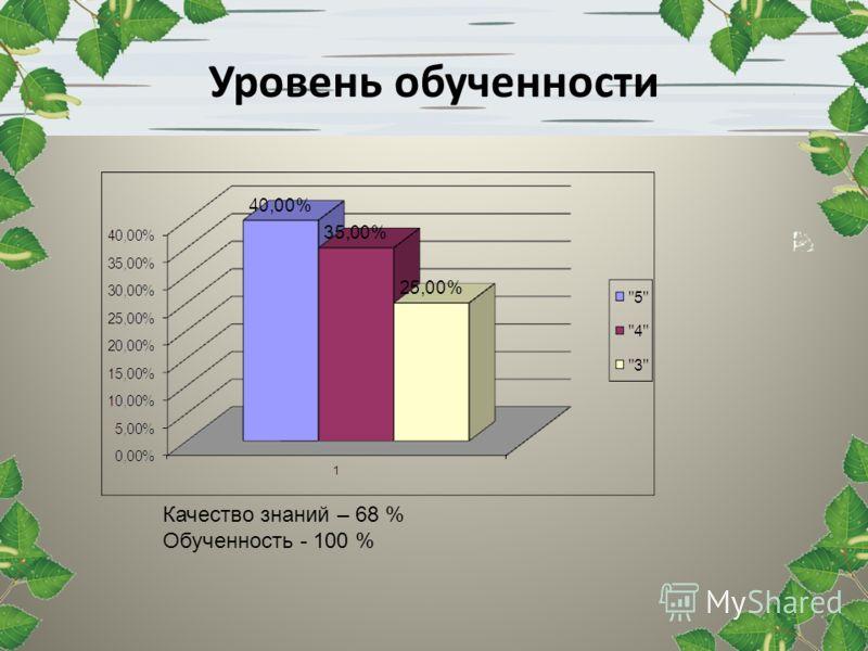 Уровень обученности Качество знаний – 68 % Обученность - 100 %