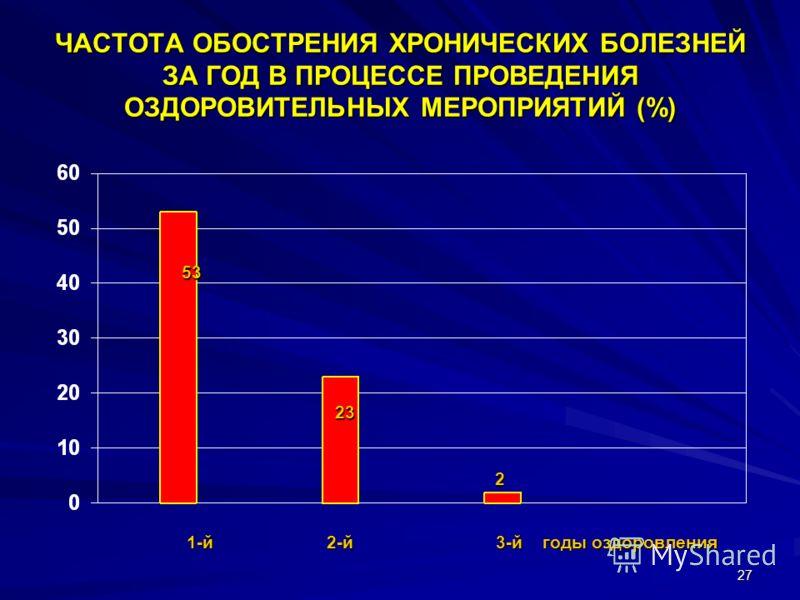 27 ЧАСТОТА ОБОСТРЕНИЯ ХРОНИЧЕСКИХ БОЛЕЗНЕЙ ЗА ГОД В ПРОЦЕССЕ ПРОВЕДЕНИЯ ОЗДОРОВИТЕЛЬНЫХ МЕРОПРИЯТИЙ (%) 53 23 2 1-й2-й 3-й годы оздоровления