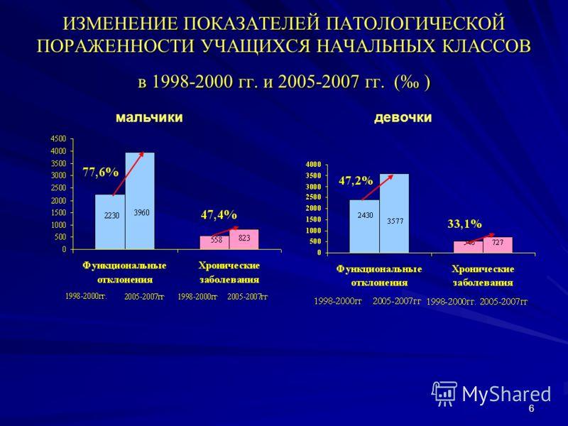 6 ИЗМЕНЕНИЕ ПОКАЗАТЕЛЕЙ ПАТОЛОГИЧЕСКОЙ ПОРАЖЕННОСТИ УЧАЩИХСЯ НАЧАЛЬНЫХ КЛАССОВ в 1998-2000 гг. и 2005-2007 гг. ( ) мальчикидевочки