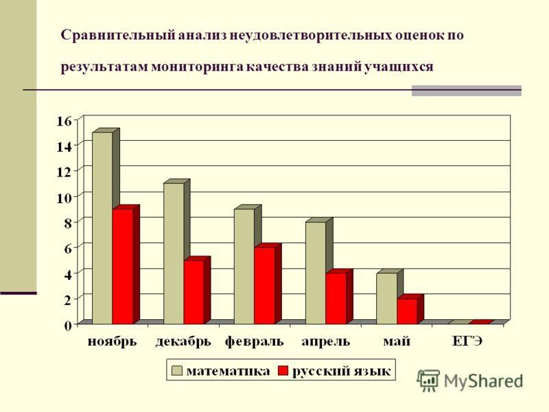 Сравнительный анализ неудовлетворительных оценок по результатам мониторинга качества знаний учащихся