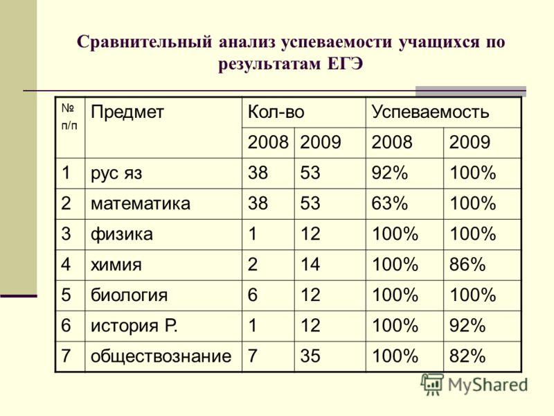 Сравнительный анализ успеваемости учащихся по результатам ЕГЭ п/п ПредметКол-воУспеваемость 2008200920082009 1рус яз385392%100% 2математика385363%100% 3физика112100% 4химия214100%86% 5биология612100% 6история Р.112100%92% 7обществознание735100%82%