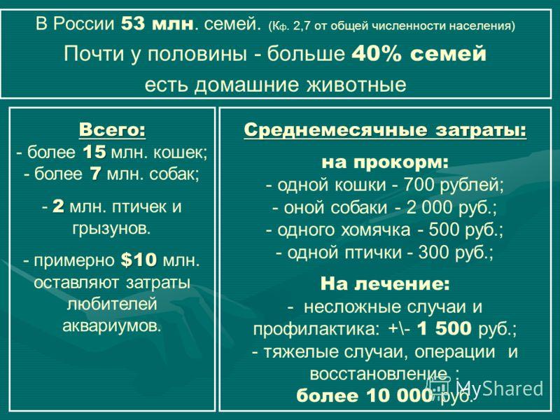 В России 53 млн. семей. (К ф. 2,7 от общей численности населения) Почти у половины - больше 40% семей есть домашние животные Всего: 15 - более 15 млн. кошек; 7 - более 7 млн. собак; 2 - 2 млн. птичек и грызунов. $10 - примерно $10 млн. оставляют затр