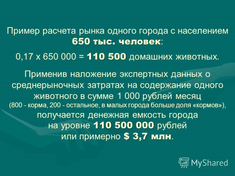 650 тыс. человек 110 500 110 500 000 $ 3,7 млн Пример расчета рынка одного города с населением 650 тыс. человек : 0,17 х 650 000 = 110 500 домашних животных. Применив наложение экспертных данных о среднерыночных затратах на содержание одного животног