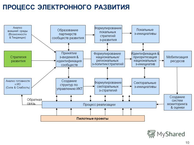 9 Композитный Индекс готовности регионов России к информационному обществу представляет собой измеритель степени подготовленности регионов к широкомасштабному использованию ИКТ и является инструментом для информационно- аналитической поддержки вырабо