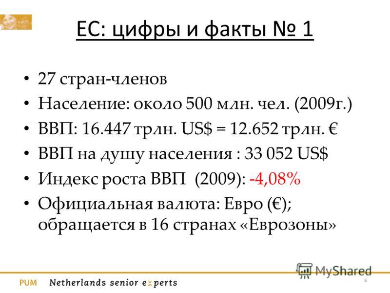 ЕС: цифры и факты 1 27 стран-членов Население: около 500 млн. чел. (2009г.) ВВП: 16.447 трлн. US$ = 12.652 трлн. ВВП на душу населения : 33 052 US$ Индекс роста ВВП (2009): -4,08% Официальная валюта: Евро (); обращается в 16 странах «Еврозоны» 6
