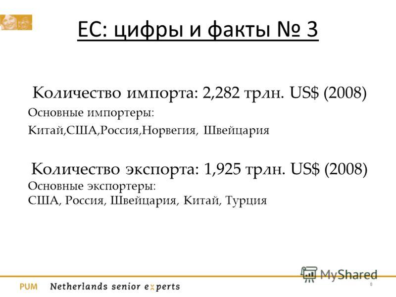 ЕС: цифры и факты 3 Количество импорта: 2,282 трлн. US$ (2008) Основные импортеры: Китай,США,Россия,Норвегия, Швейцария Количество экспорта: 1,925 трлн. US$ (2008) Основные экспортеры: США, Россия, Швейцария, Китай, Турция 8