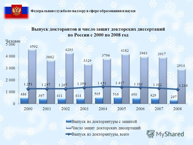 Выпуск докторантов и число защит докторских диссертаций по России с 2000 по 2008 год Федеральная служба по надзору в сфере образования и науки