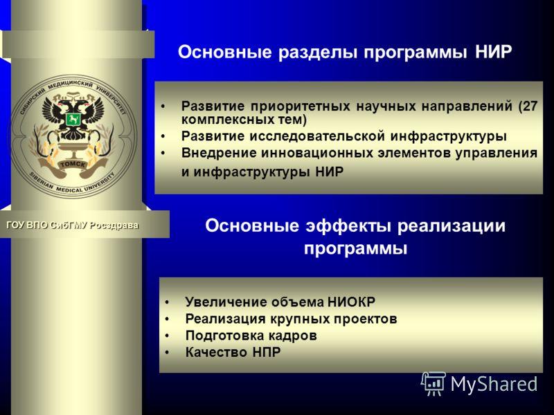 Основные разделы программы НИР Развитие приоритетных научных направлений (27 комплексных тем) Развитие исследовательской инфраструктуры Внедрение инновационных элементов управления и инфраструктуры НИР Основные эффекты реализации программы Увеличение
