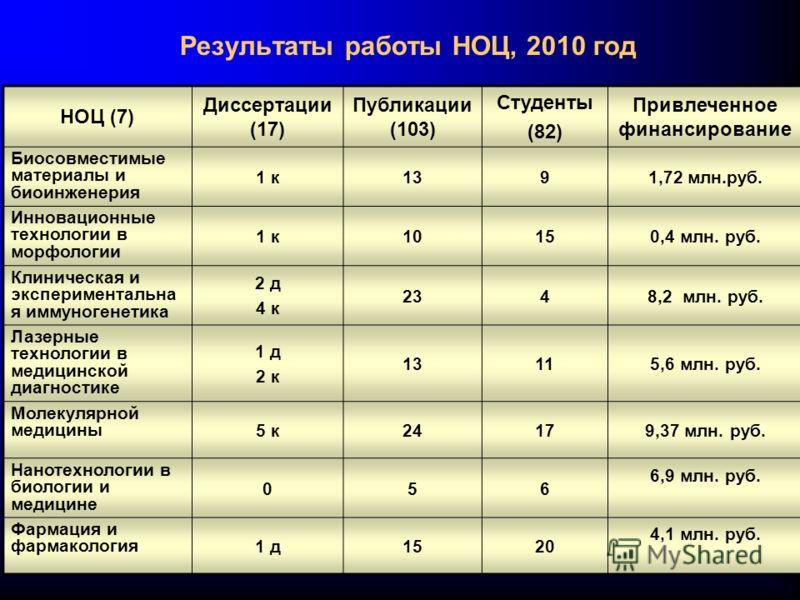 Результаты работы НОЦ, 2010 год НОЦ (7) Диссертации (17) Публикации (103) Студенты (82) Привлеченное финансирование Биосовместимые материалы и биоинженерия 1 к1391,72 млн.руб. Инновационные технологии в морфологии 1 к10150,4 млн. руб. Клиническая и э