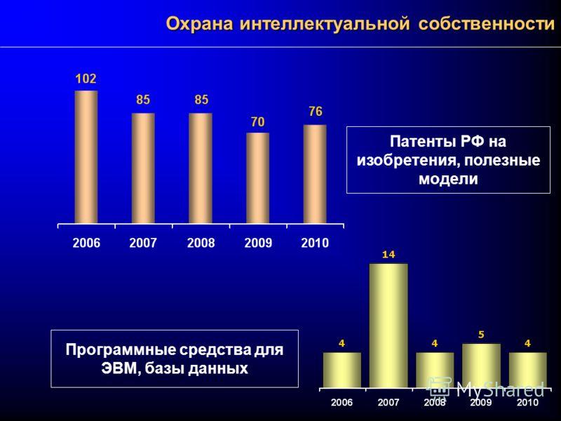 Охрана интеллектуальной собственности Программные средства для ЭВМ, базы данных Патенты РФ на изобретения, полезные модели