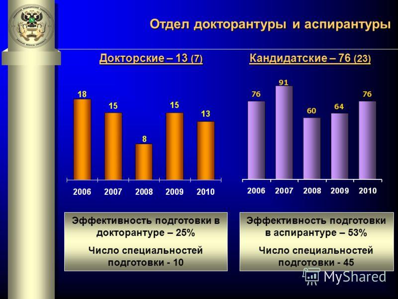 Эффективность подготовки в докторантуре – 25% Число специальностей подготовки - 10 Эффективность подготовки в аспирантуре – 53% Число специальностей подготовки - 45 Докторские – 13 (7) Кандидатские – 76 (23) Отдел докторантуры и аспирантуры