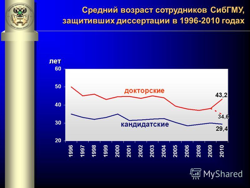 Средний возраст сотрудников СибГМУ, защитивших диссертации в 1996-2010 годах докторские кандидатские лет 43,2 29,4 34,6