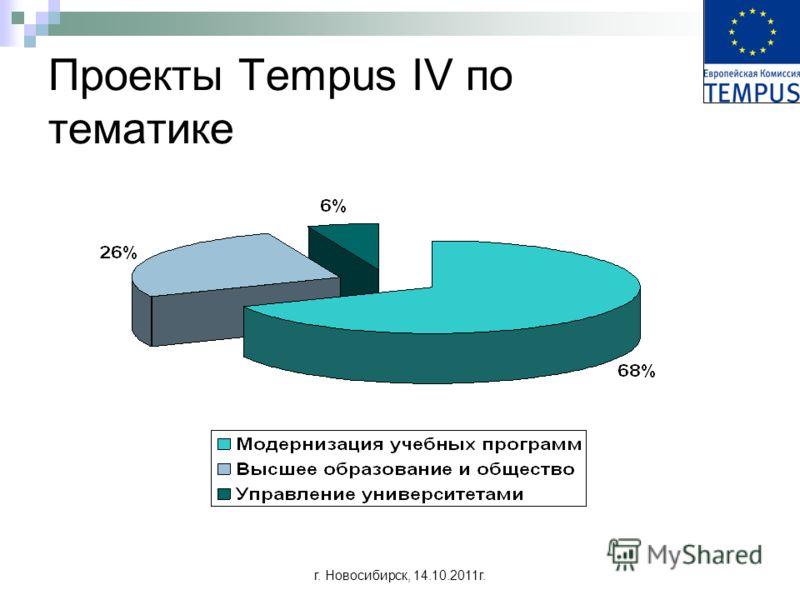 г. Новосибирск, 14.10.2011г. Проекты Tempus IV по тематике